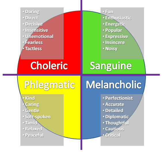 four temperaments color chart